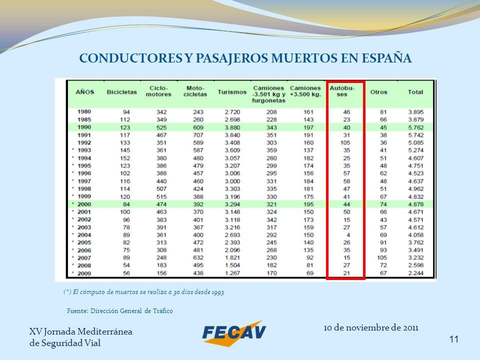 CONDUCTORES Y PASAJEROS MUERTOS EN ESPAÑA