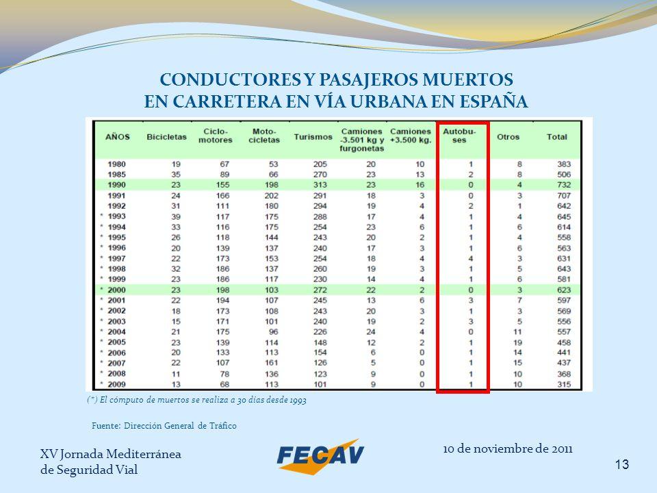CONDUCTORES Y PASAJEROS MUERTOS EN CARRETERA EN VÍA URBANA EN ESPAÑA