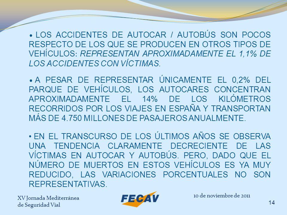 LOS ACCIDENTES DE AUTOCAR / AUTOBÚS SON POCOS RESPECTO DE LOS QUE SE PRODUCEN EN OTROS TIPOS DE VEHÍCULOS: REPRESENTAN APROXIMADAMENTE EL 1,1% DE LOS ACCIDENTES CON VÍCTIMAS.