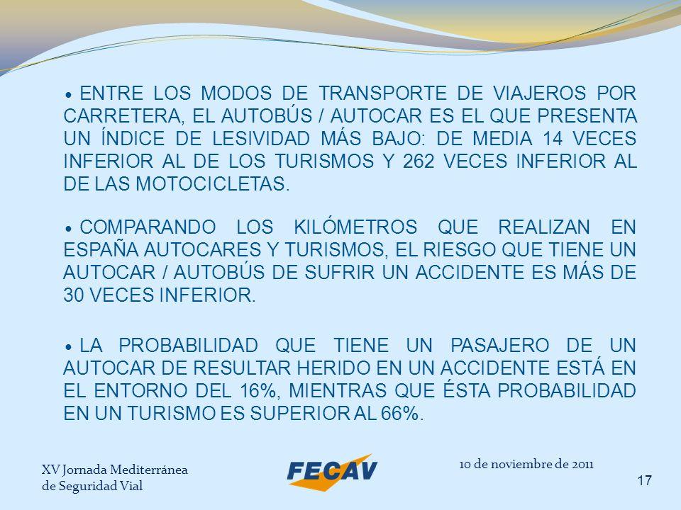 ENTRE LOS MODOS DE TRANSPORTE DE VIAJEROS POR CARRETERA, EL AUTOBÚS / AUTOCAR ES EL QUE PRESENTA UN ÍNDICE DE LESIVIDAD MÁS BAJO: DE MEDIA 14 VECES INFERIOR AL DE LOS TURISMOS Y 262 VECES INFERIOR AL DE LAS MOTOCICLETAS.
