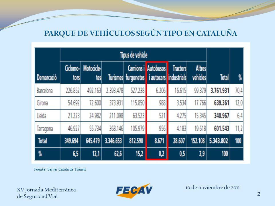 PARQUE DE VEHÍCULOS SEGÚN TIPO EN CATALUÑA