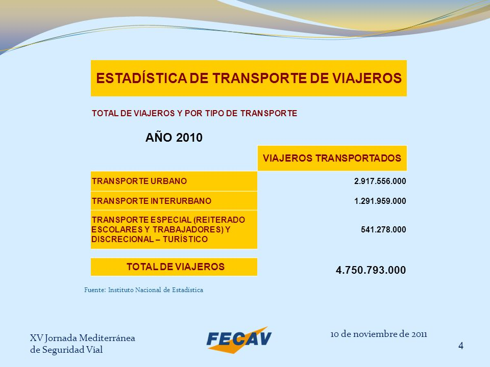ESTADÍSTICA DE TRANSPORTE DE VIAJEROS VIAJEROS TRANSPORTADOS