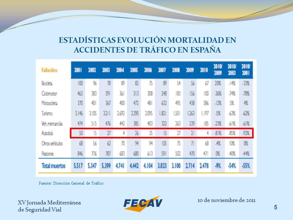 ESTADÍSTICAS EVOLUCIÓN MORTALIDAD EN ACCIDENTES DE TRÁFICO EN ESPAÑA