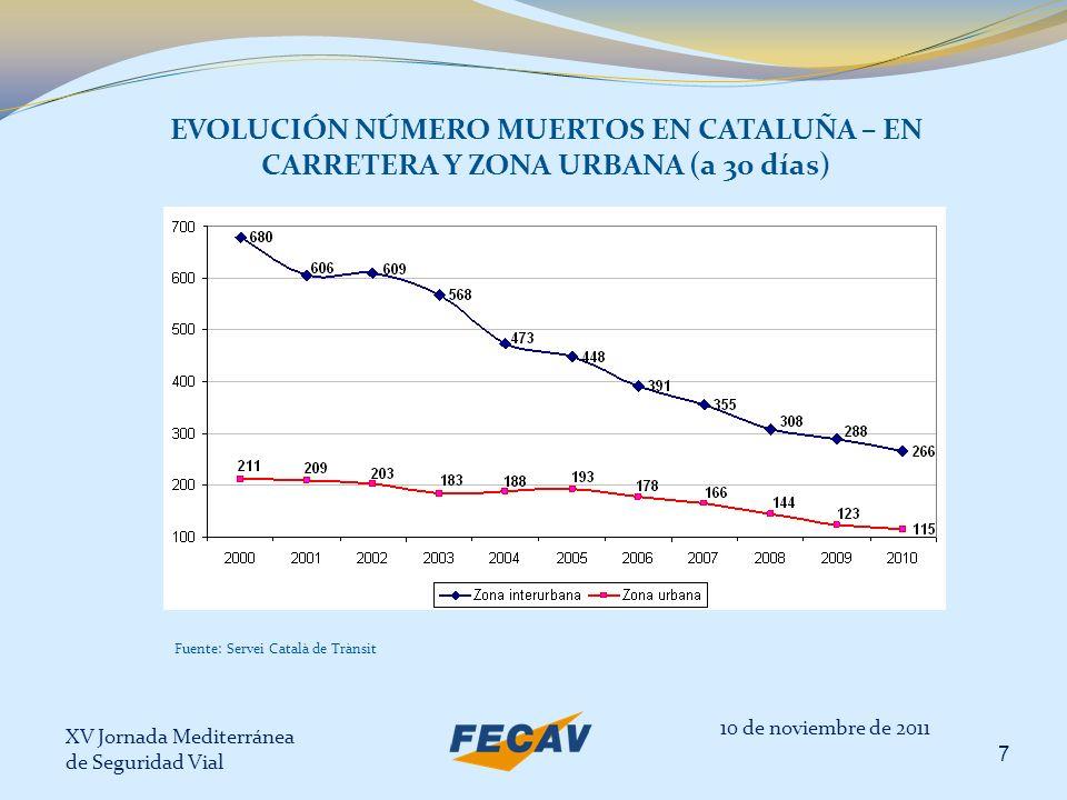 EVOLUCIÓN NÚMERO MUERTOS EN CATALUÑA – EN CARRETERA Y ZONA URBANA (a 30 días)