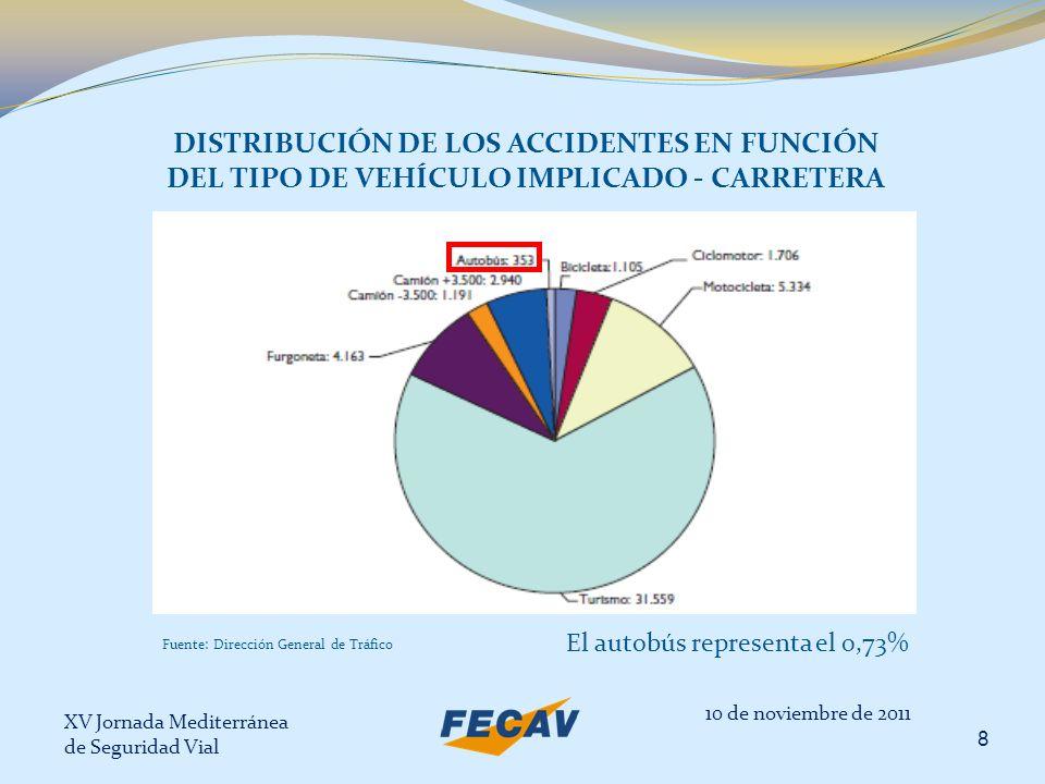 DISTRIBUCIÓN DE LOS ACCIDENTES EN FUNCIÓN DEL TIPO DE VEHÍCULO IMPLICADO - CARRETERA