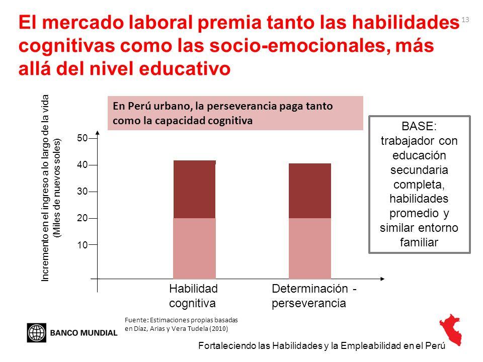 El mercado laboral premia tanto las habilidades cognitivas como las socio-emocionales, más allá del nivel educativo