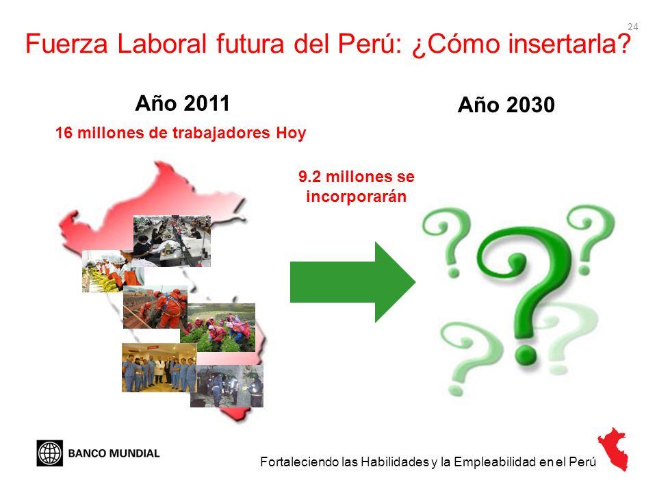 Fuerza Laboral futura del Perú: ¿Cómo insertarla
