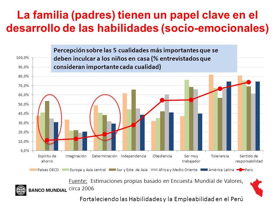 La familia (padres) tienen un papel clave en el desarrollo de las habilidades (socio-emocionales)