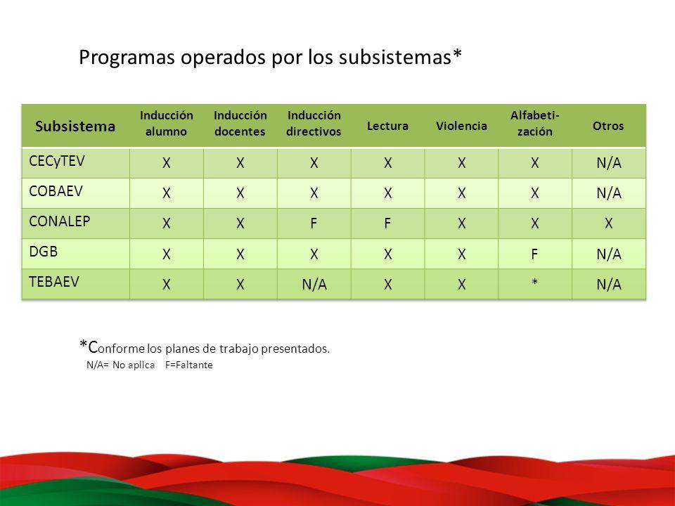 Programas operados por los subsistemas*