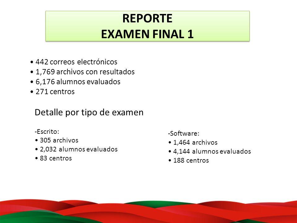 REPORTE EXAMEN FINAL 1 Detalle por tipo de examen