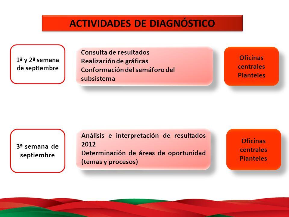 ACTIVIDADES DE DIAGNÓSTICO 1ª y 2ª semana de septiembre