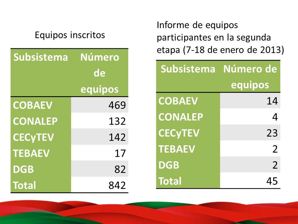 Subsistema Número de equipos Subsistema Número de equipos