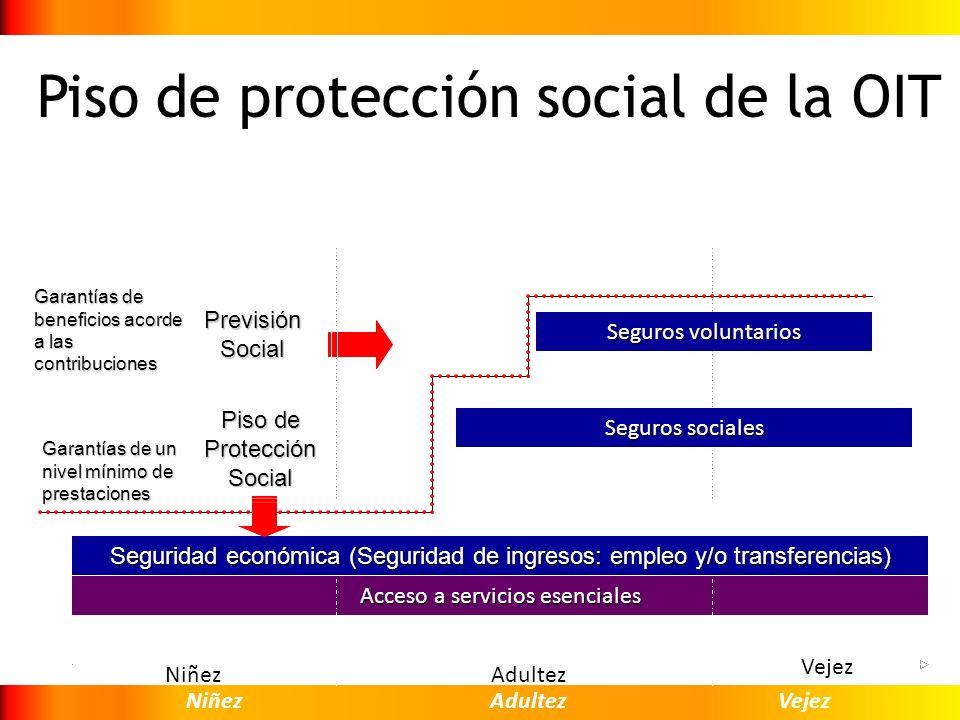 Piso de protección social de la OIT