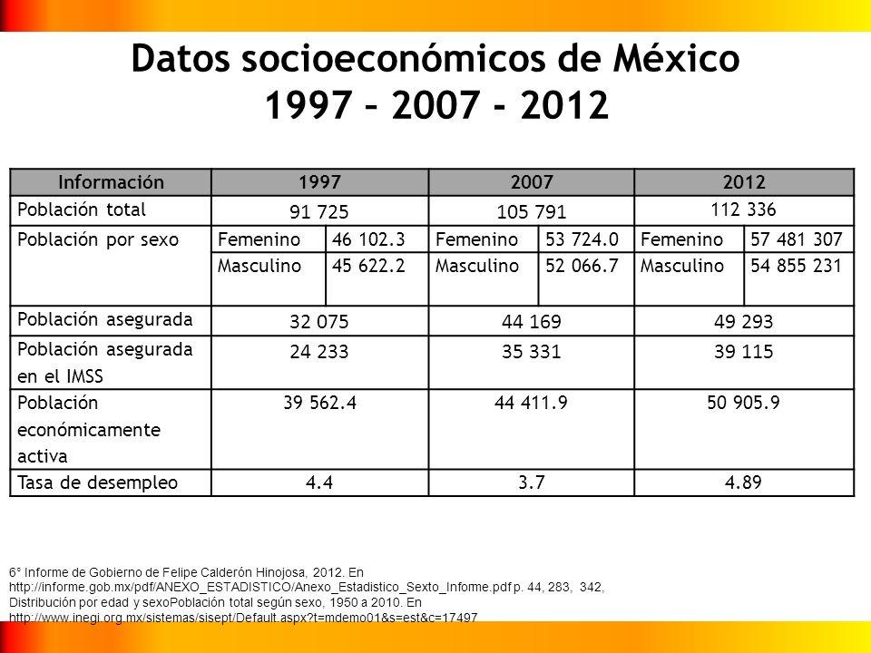 Datos socioeconómicos de México 1997 – 2007 - 2012
