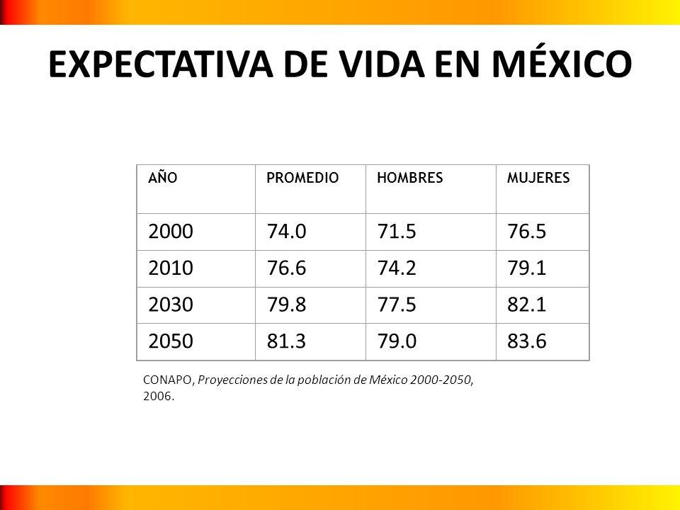 EXPECTATIVA DE VIDA EN MÉXICO