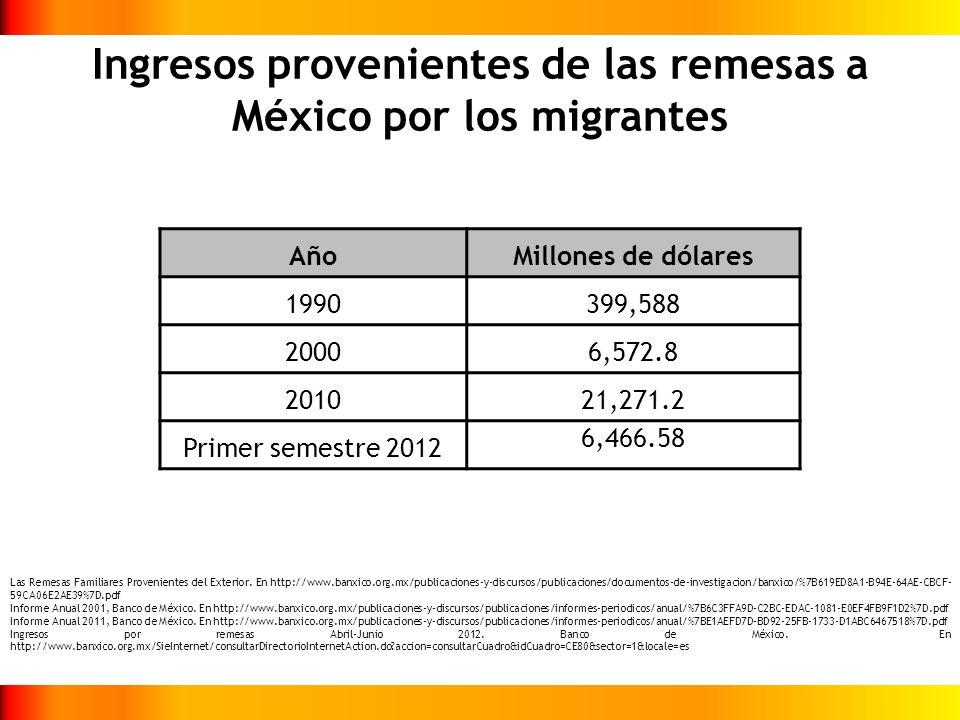 Ingresos provenientes de las remesas a México por los migrantes