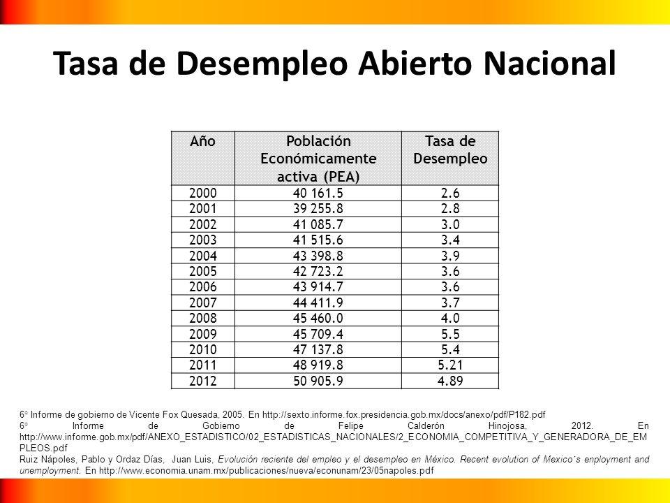 Tasa de Desempleo Abierto Nacional