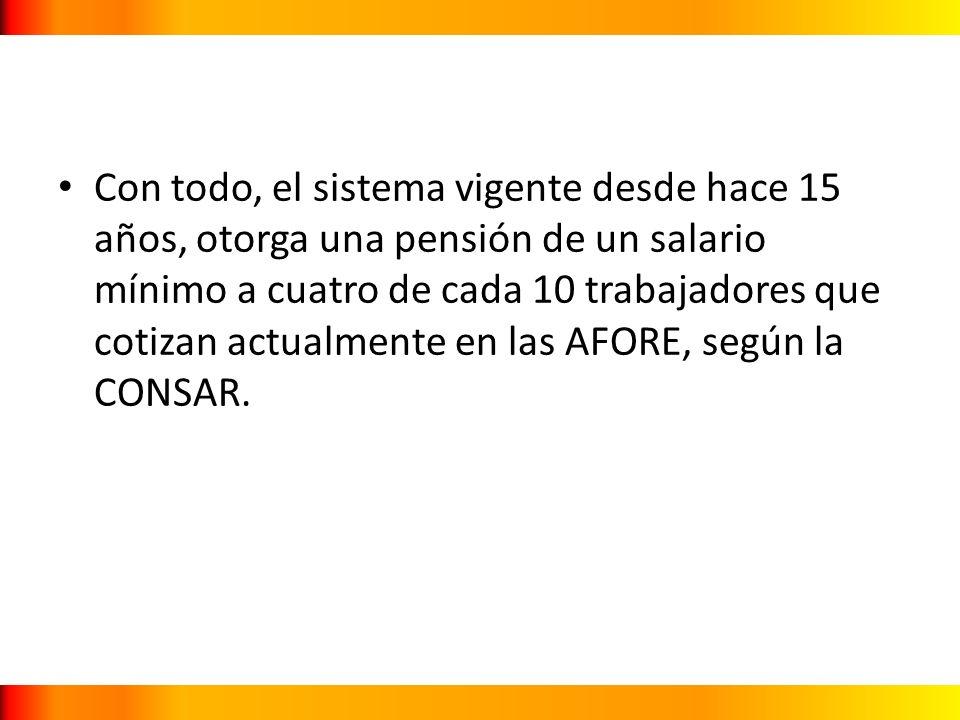 Con todo, el sistema vigente desde hace 15 años, otorga una pensión de un salario mínimo a cuatro de cada 10 trabajadores que cotizan actualmente en las AFORE, según la CONSAR.