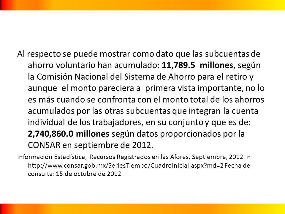 Al respecto se puede mostrar como dato que las subcuentas de ahorro voluntario han acumulado: 11,789.5 millones, según la Comisión Nacional del Sistema de Ahorro para el retiro y aunque el monto pareciera a primera vista importante, no lo es más cuando se confronta con el monto total de los ahorros acumulados por las otras subcuentas que integran la cuenta individual de los trabajadores, en su conjunto y que es de: 2,740,860.0 millones según datos proporcionados por la CONSAR en septiembre de 2012.