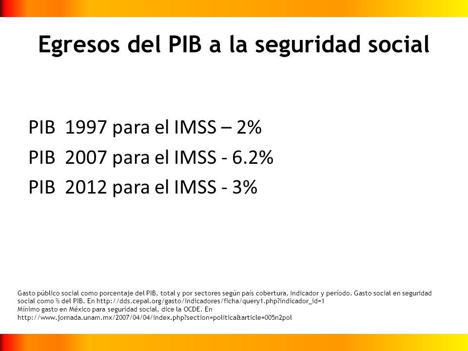 Egresos del PIB a la seguridad social