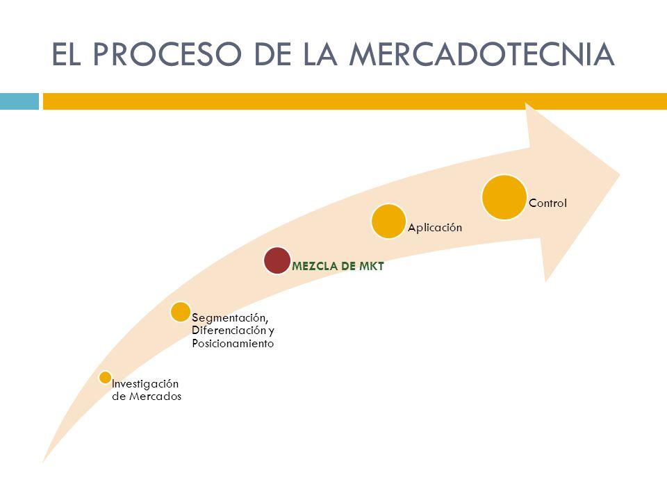 EL PROCESO DE LA MERCADOTECNIA