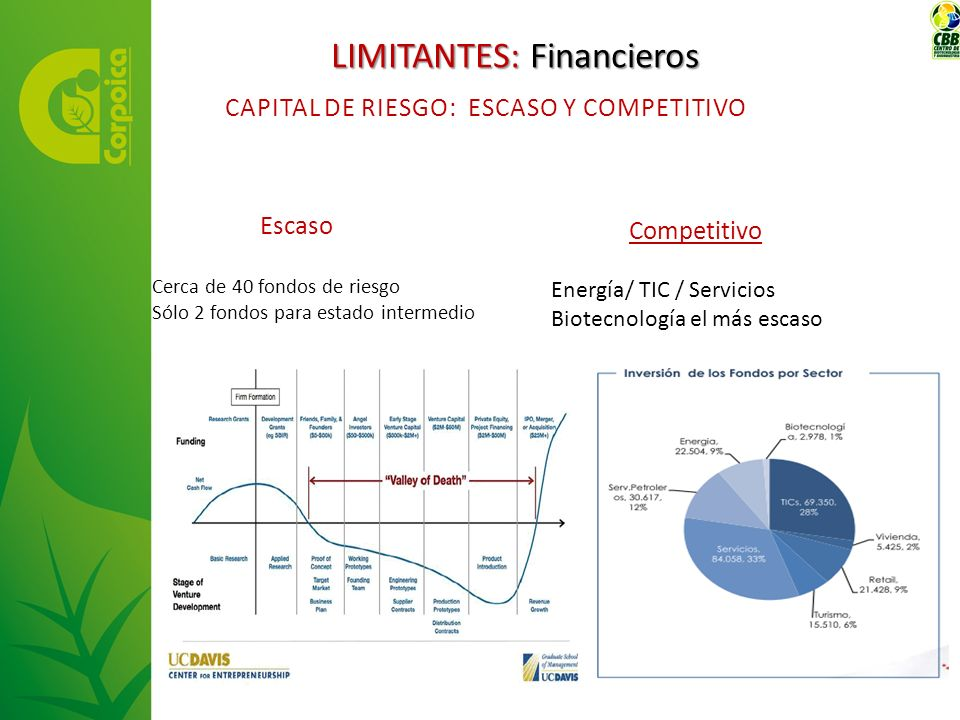 LIMITANTES: Financieros