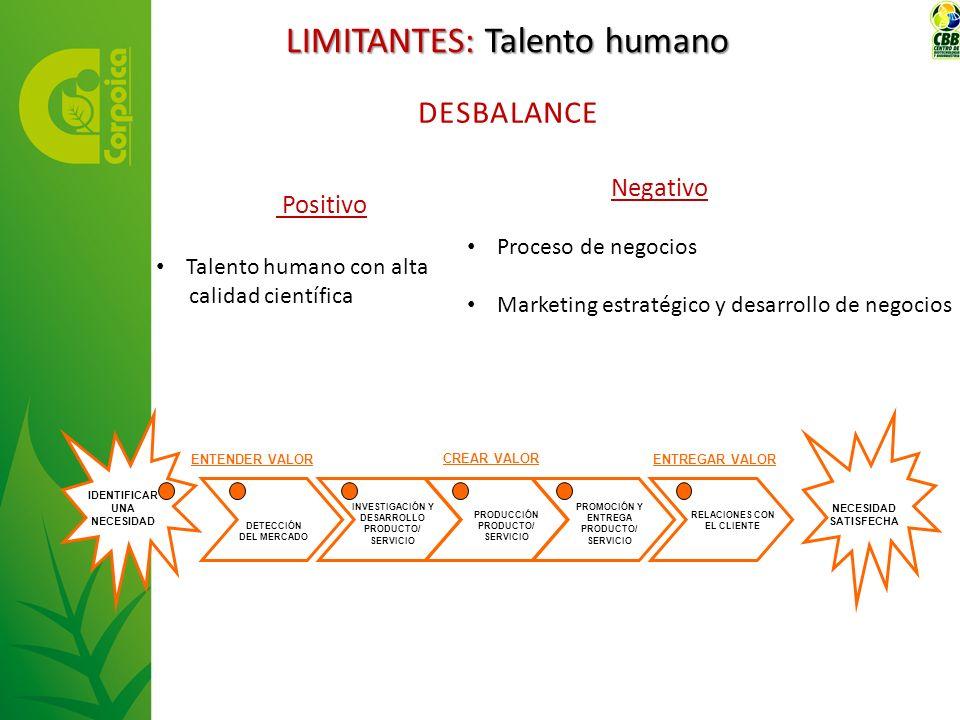 LIMITANTES: Talento humano