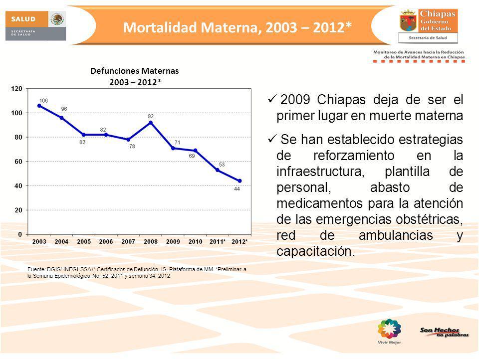 Mortalidad Materna, 2003 – 2012* Defunciones Maternas. 2003 – 2012* 2009 Chiapas deja de ser el primer lugar en muerte materna.