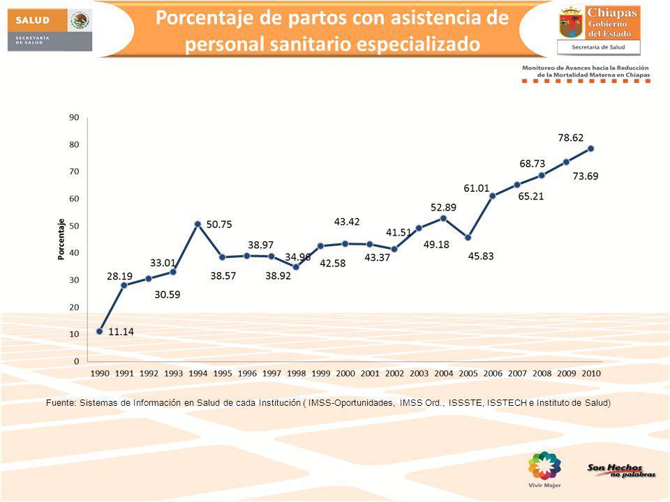 Porcentaje de partos con asistencia de personal sanitario especializado