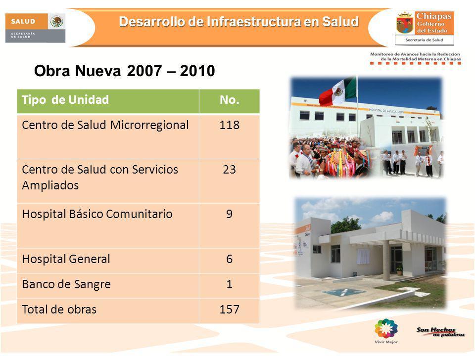 Desarrollo de Infraestructura en Salud