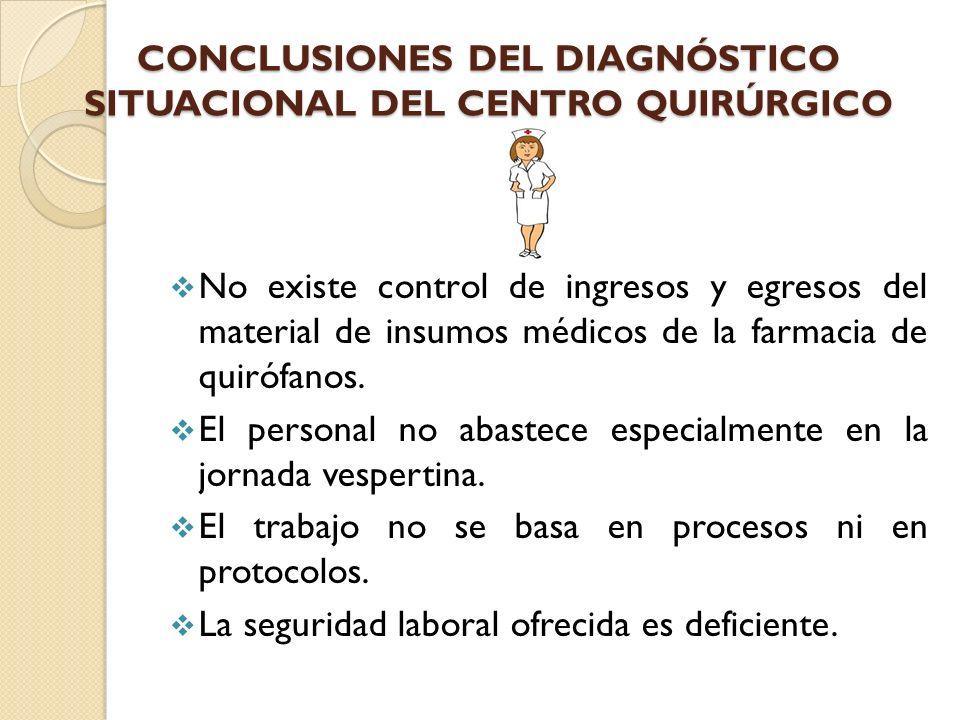 CONCLUSIONES DEL DIAGNÓSTICO SITUACIONAL DEL CENTRO QUIRÚRGICO