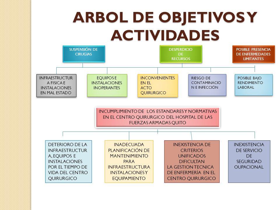 ARBOL DE OBJETIVOS Y ACTIVIDADES