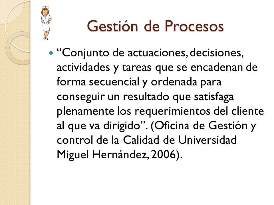 Gestión de Procesos