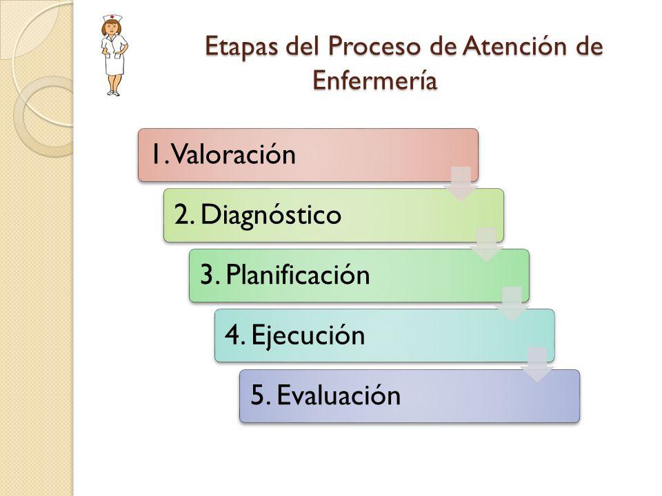 Etapas del Proceso de Atención de Enfermería