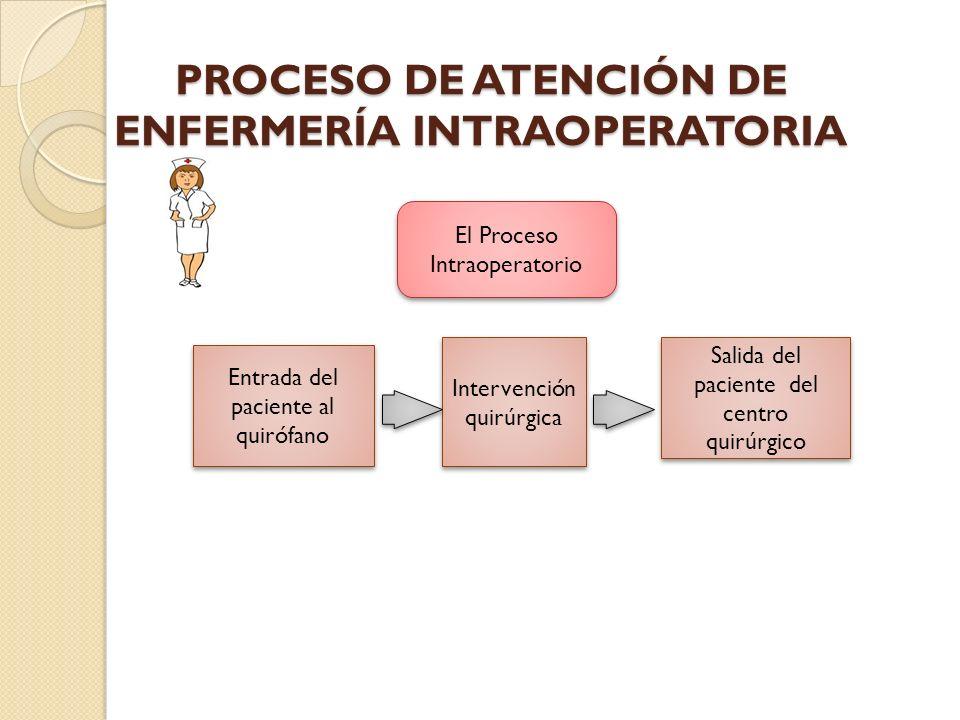 PROCESO DE ATENCIÓN DE ENFERMERÍA INTRAOPERATORIA