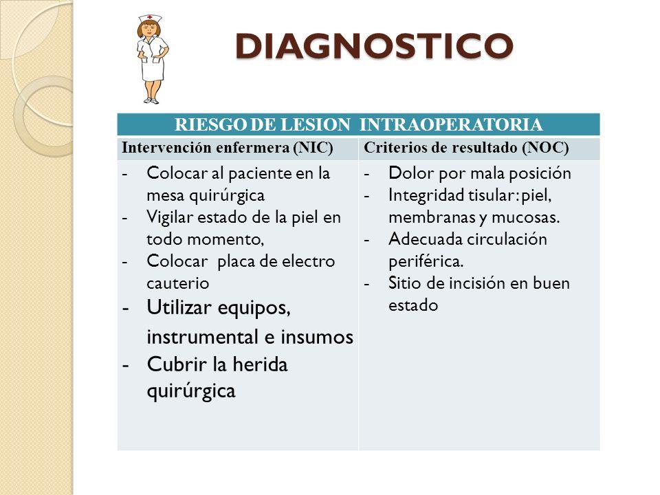 RIESGO DE LESION INTRAOPERATORIA