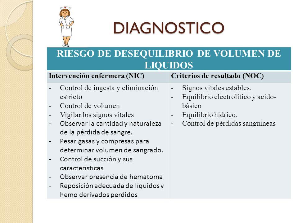 RIESGO DE DESEQUILIBRIO DE VOLUMEN DE LIQUIDOS