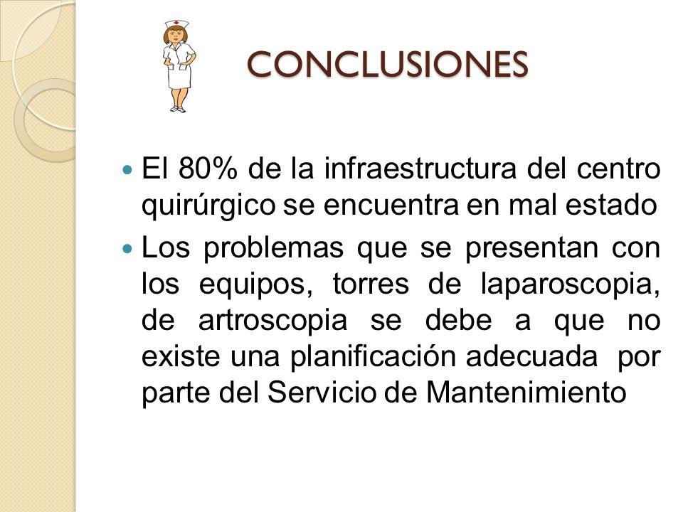 CONCLUSIONES El 80% de la infraestructura del centro quirúrgico se encuentra en mal estado.