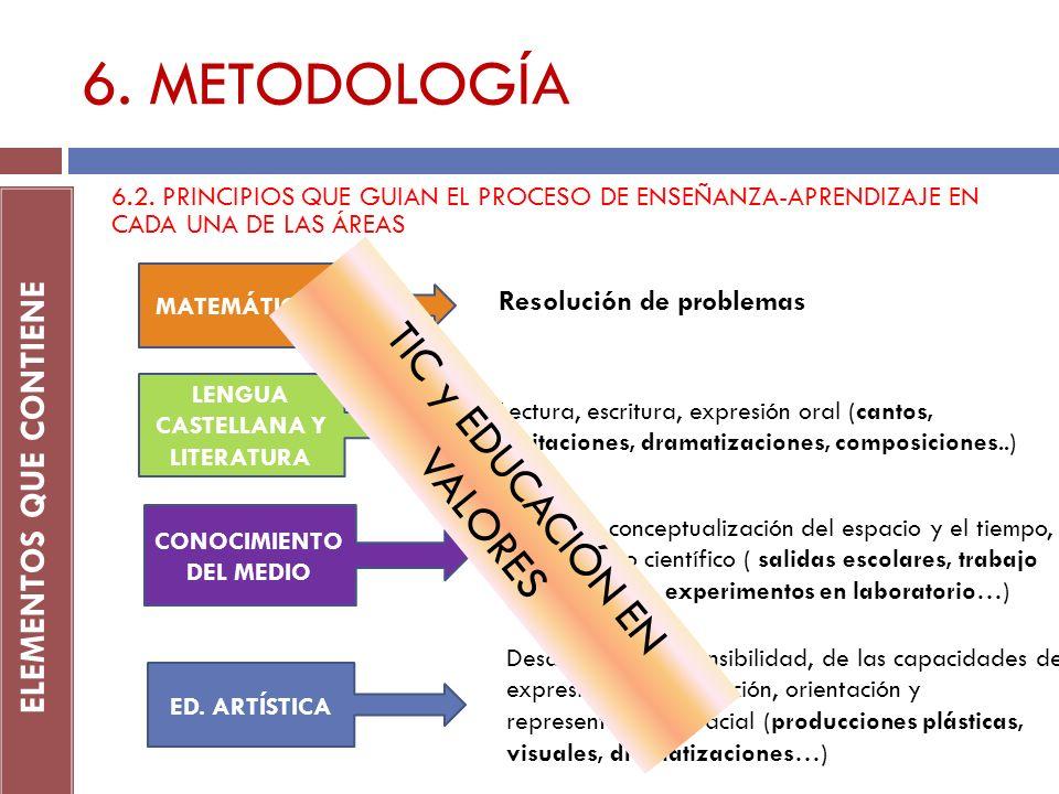 6. METODOLOGÍA TIC y EDUCACIÓN EN VALORES ELEMENTOS QUE CONTIENE