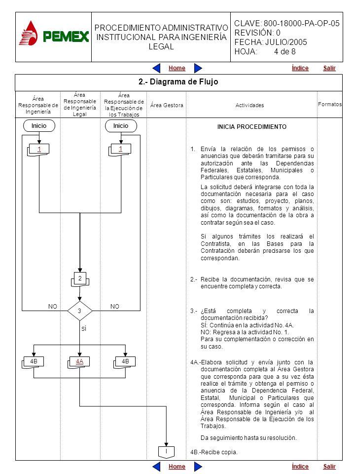 4 de 8 2.- Diagrama de Flujo Inicio Inicio INICIA PROCEDIMIENTO
