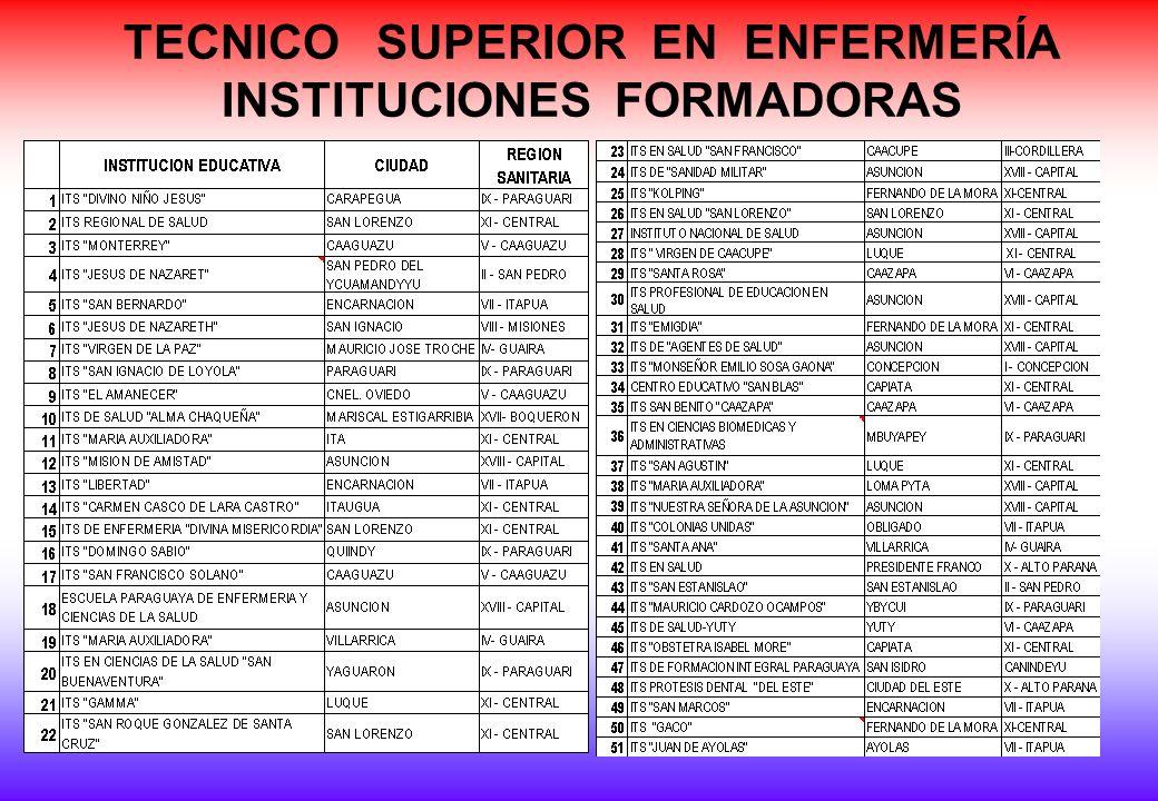 TECNICO SUPERIOR EN ENFERMERÍA INSTITUCIONES FORMADORAS