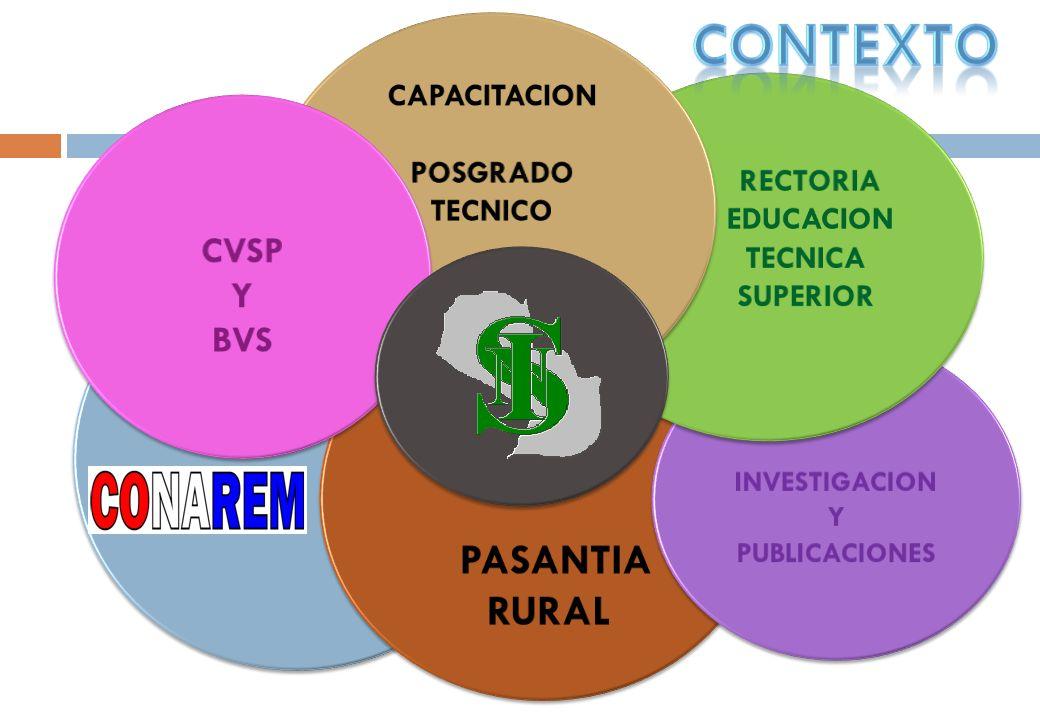 contexto RURAL CVSP Y BVS CAPACITACION POSGRADO TECNICO RECTORIA