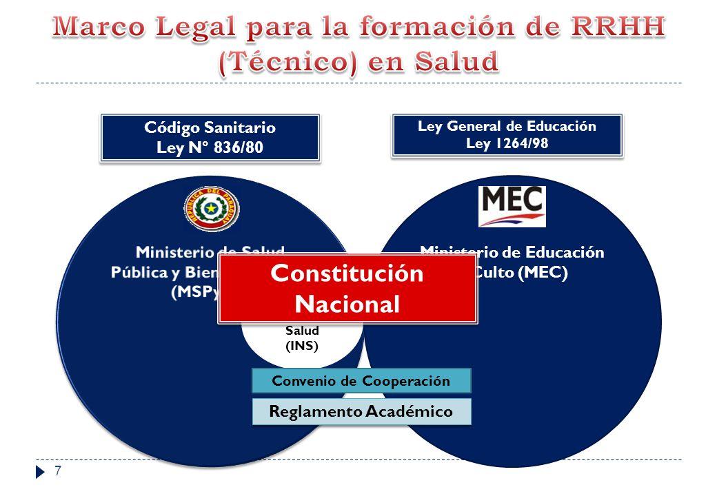 Marco Legal para la formación de RRHH (Técnico) en Salud