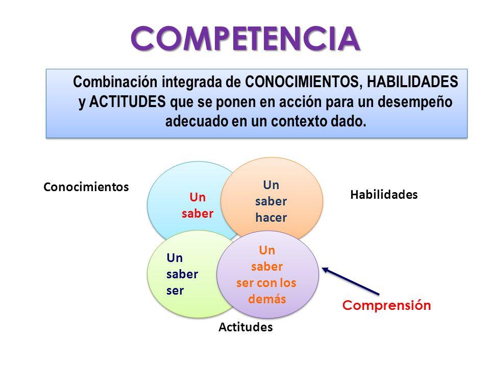 COMPETENCIA Combinación integrada de CONOCIMIENTOS, HABILIDADES y ACTITUDES que se ponen en acción para un desempeño adecuado en un contexto dado.