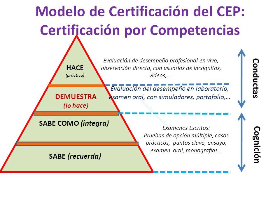 Modelo de Certificación del CEP: Certificación por Competencias