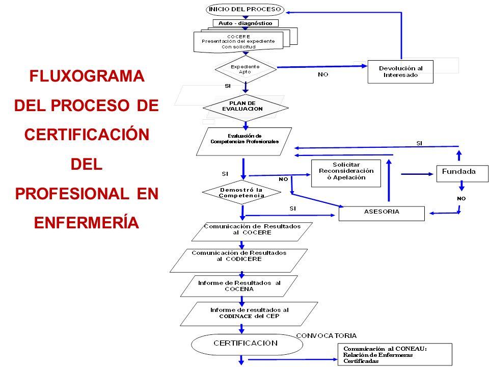 FLUXOGRAMA DEL PROCESO DE CERTIFICACIÓN DEL PROFESIONAL EN ENFERMERÍA