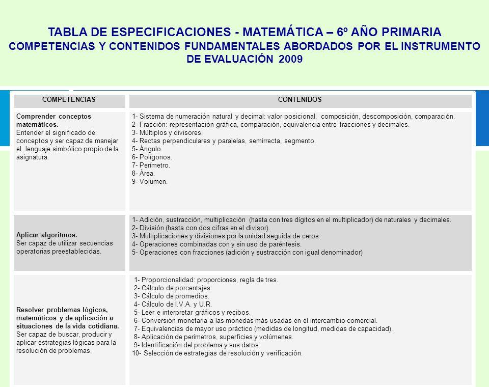 TABLA DE ESPECIFICACIONES - MATEMÁTICA – 6º AÑO PRIMARIA