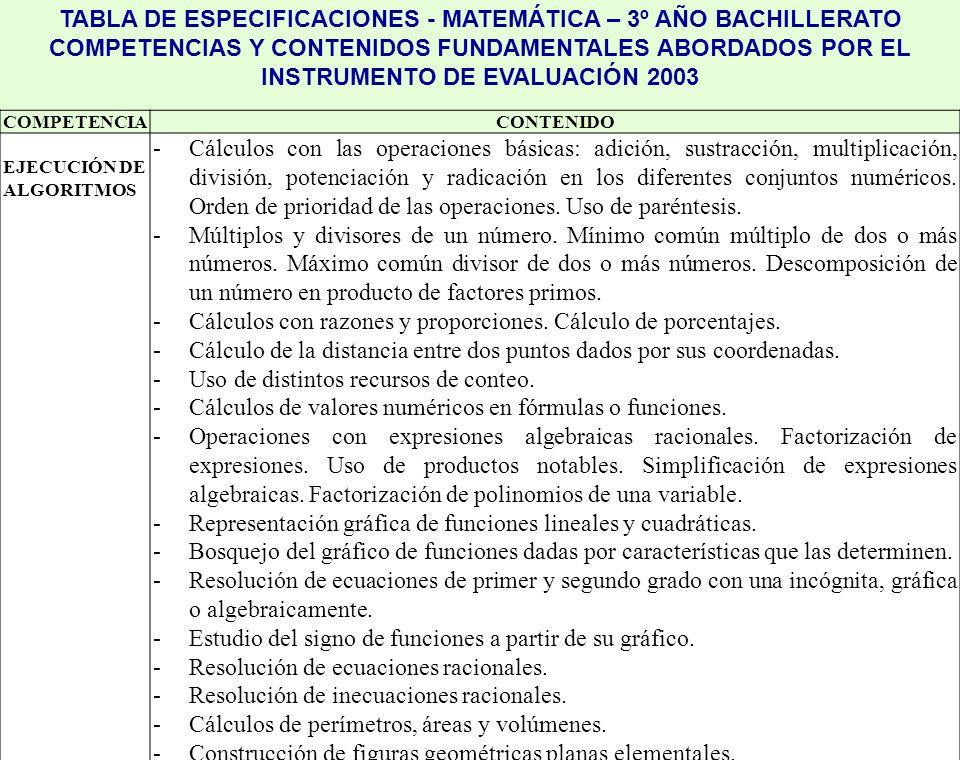 TABLA DE ESPECIFICACIONES - MATEMÁTICA – 3º AÑO BACHILLERATO COMPETENCIAS Y CONTENIDOS FUNDAMENTALES ABORDADOS POR EL INSTRUMENTO DE EVALUACIÓN 2003