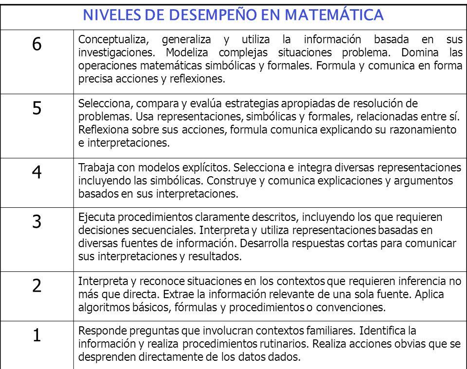 NIVELES DE DESEMPEÑO EN MATEMÁTICA