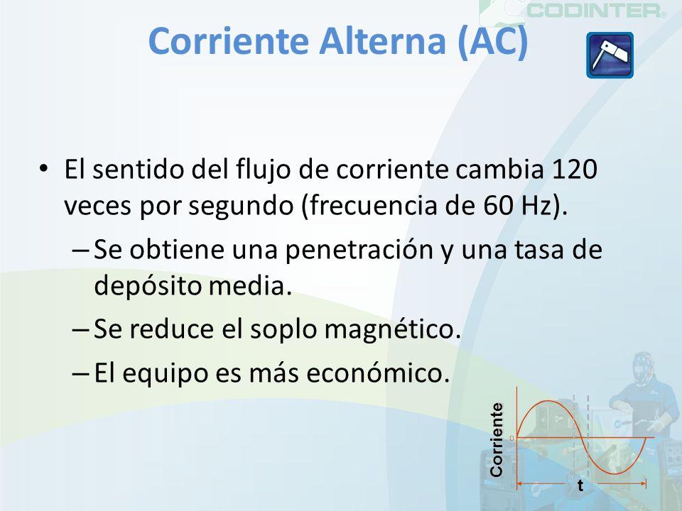 Corriente Alterna (AC)